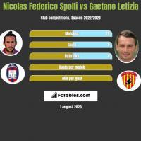 Nicolas Federico Spolli vs Gaetano Letizia h2h player stats