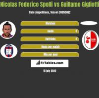 Nicolas Federico Spolli vs Guillame Gigliotti h2h player stats