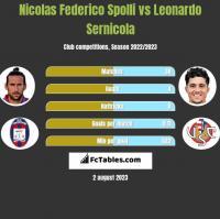Nicolas Federico Spolli vs Leonardo Sernicola h2h player stats