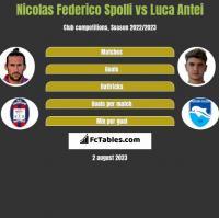 Nicolas Federico Spolli vs Luca Antei h2h player stats