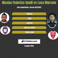 Nicolas Federico Spolli vs Luca Marrone h2h player stats