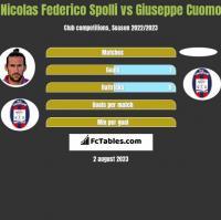 Nicolas Federico Spolli vs Giuseppe Cuomo h2h player stats