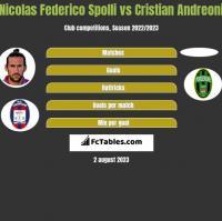 Nicolas Federico Spolli vs Cristian Andreoni h2h player stats