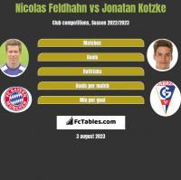 Nicolas Feldhahn vs Jonatan Kotzke h2h player stats