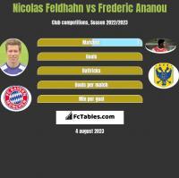 Nicolas Feldhahn vs Frederic Ananou h2h player stats