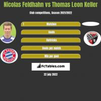 Nicolas Feldhahn vs Thomas Leon Keller h2h player stats