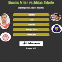 Nicolas Freire vs Adrian Aldrete h2h player stats