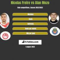 Nicolas Freire vs Alan Mozo h2h player stats