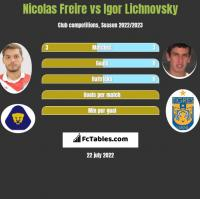 Nicolas Freire vs Igor Lichnovsky h2h player stats