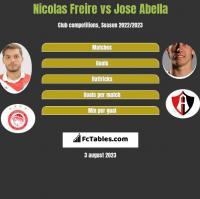 Nicolas Freire vs Jose Abella h2h player stats
