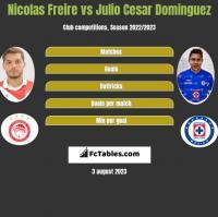 Nicolas Freire vs Julio Cesar Dominguez h2h player stats