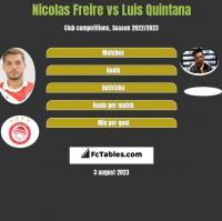 Nicolas Freire vs Luis Quintana h2h player stats