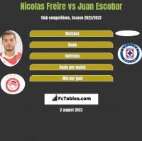 Nicolas Freire vs Juan Escobar h2h player stats