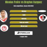 Nicolas Freire vs Brayton Vazquez h2h player stats