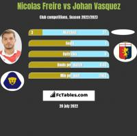 Nicolas Freire vs Johan Vasquez h2h player stats