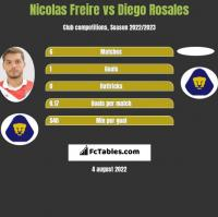 Nicolas Freire vs Diego Rosales h2h player stats