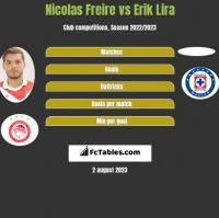 Nicolas Freire vs Erik Lira h2h player stats