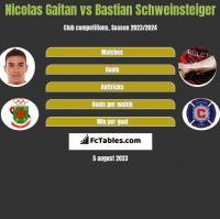 Nicolas Gaitan vs Bastian Schweinsteiger h2h player stats