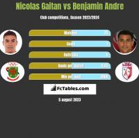 Nicolas Gaitan vs Benjamin Andre h2h player stats