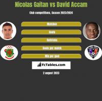 Nicolas Gaitan vs David Accam h2h player stats