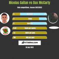 Nicolas Gaitan vs Dax McCarty h2h player stats