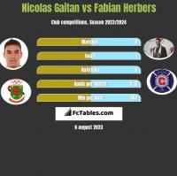 Nicolas Gaitan vs Fabian Herbers h2h player stats