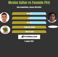 Nicolas Gaitan vs Facundo Piriz h2h player stats