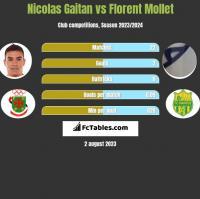 Nicolas Gaitan vs Florent Mollet h2h player stats