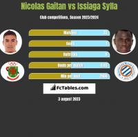 Nicolas Gaitan vs Issiaga Sylla h2h player stats