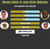 Nicolas Gaitan vs Jean-Victor Makengo h2h player stats