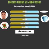 Nicolas Gaitan vs Julio Cesar h2h player stats