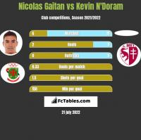 Nicolas Gaitan vs Kevin N'Doram h2h player stats