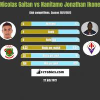 Nicolas Gaitan vs Nanitamo Jonathan Ikone h2h player stats