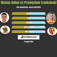 Nicolas Gaitan vs Przemysław Frankowski h2h player stats