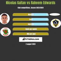 Nicolas Gaitan vs Raheem Edwards h2h player stats