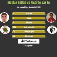 Nicolas Gaitan vs Ricardo Vaz Te h2h player stats