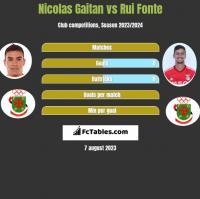 Nicolas Gaitan vs Rui Fonte h2h player stats