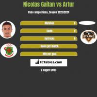 Nicolas Gaitan vs Artur h2h player stats