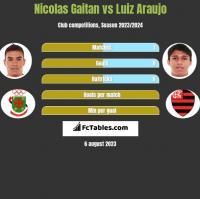 Nicolas Gaitan vs Luiz Araujo h2h player stats