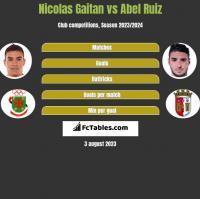 Nicolas Gaitan vs Abel Ruiz h2h player stats