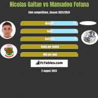 Nicolas Gaitan vs Mamadou Fofana h2h player stats