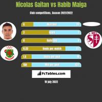 Nicolas Gaitan vs Habib Maiga h2h player stats