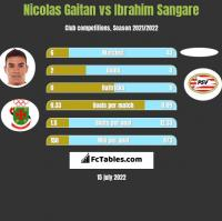 Nicolas Gaitan vs Ibrahim Sangare h2h player stats
