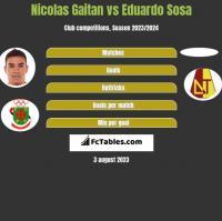 Nicolas Gaitan vs Eduardo Sosa h2h player stats