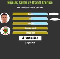 Nicolas Gaitan vs Brandt Bronico h2h player stats