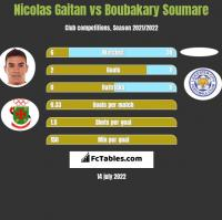 Nicolas Gaitan vs Boubakary Soumare h2h player stats