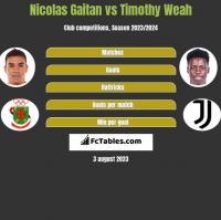 Nicolas Gaitan vs Timothy Weah h2h player stats