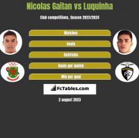 Nicolas Gaitan vs Luquinha h2h player stats