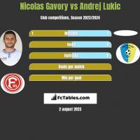 Nicolas Gavory vs Andrej Lukic h2h player stats