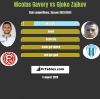 Nicolas Gavory vs Gjoko Zajkov h2h player stats